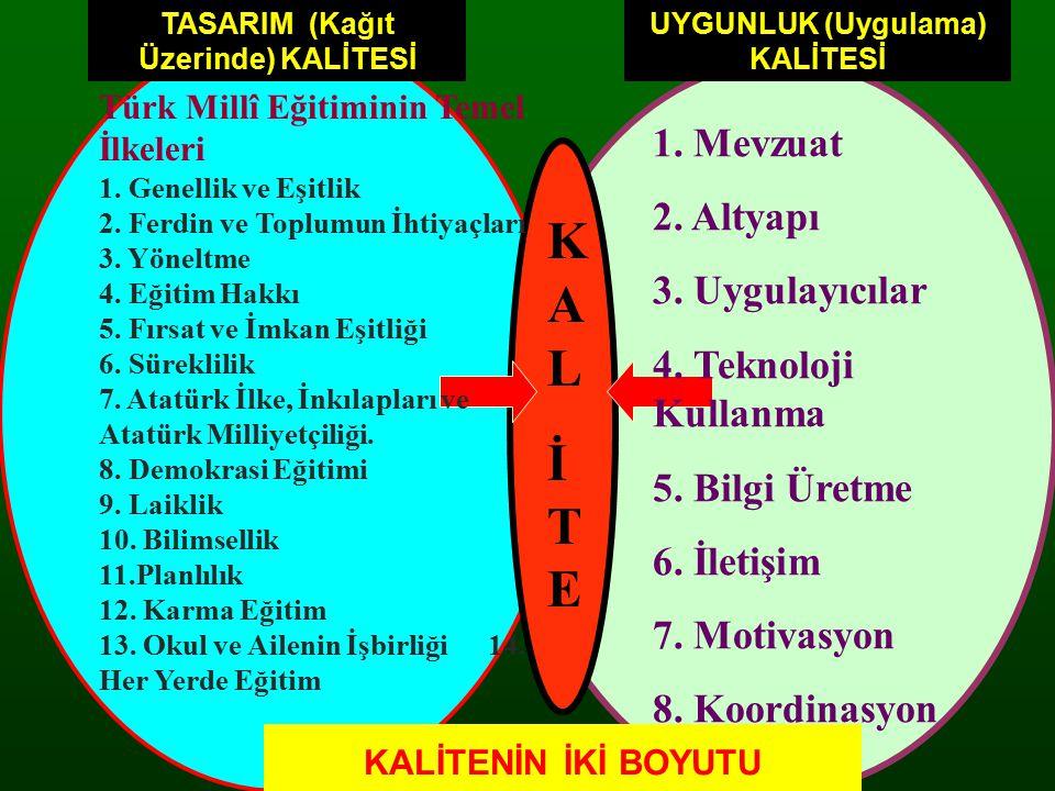 TASARIM (Kağıt Üzerinde) KALİTESİ UYGUNLUK (Uygulama) KALİTESİ KALİTEKALİTE Türk Millî Eğitiminin Temel İlkeleri 1. Genellik ve Eşitlik 2. Ferdin ve T