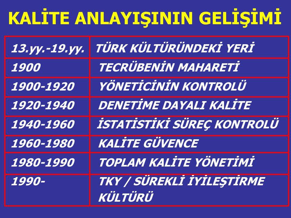 KALİTE ANLAYIŞININ GELİŞİMİ 13.yy.-19.yy. TÜRK KÜLTÜRÜNDEKİ YERİ 1900 TECRÜBENİN MAHARETİ 1900-1920 YÖNETİCİNİN KONTROLÜ 1920-1940 DENETİME DAYALI KAL