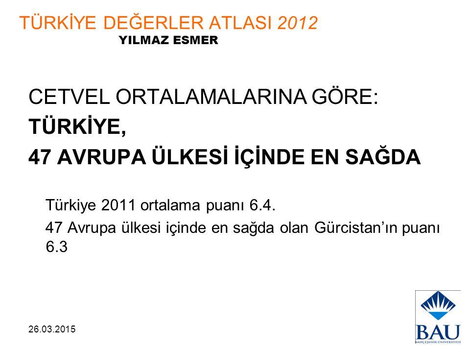 26.03.2015 TÜRKİYE DEĞERLER ATLASI 2012 YILMAZ ESMER CETVEL ORTALAMALARINA GÖRE: TÜRKİYE, 47 AVRUPA ÜLKESİ İÇİNDE EN SAĞDA Türkiye 2011 ortalama puanı