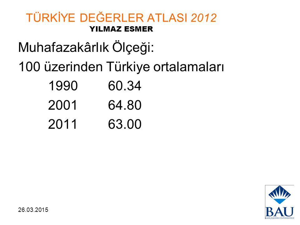 26.03.2015 TÜRKİYE DEĞERLER ATLASI 2012 YILMAZ ESMER Muhafazakârlık Ölçeği: 100 üzerinden Türkiye ortalamaları 199060.34 200164.80 201163.00