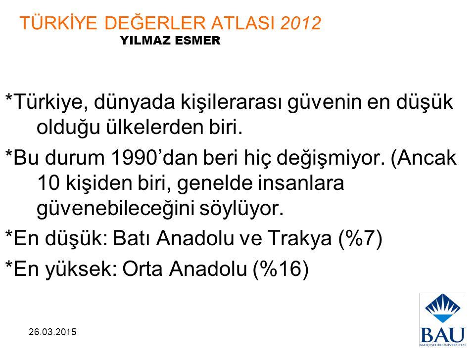26.03.2015 TÜRKİYE DEĞERLER ATLASI 2012 YILMAZ ESMER *Türkiye, dünyada kişilerarası güvenin en düşük olduğu ülkelerden biri. *Bu durum 1990'dan beri h