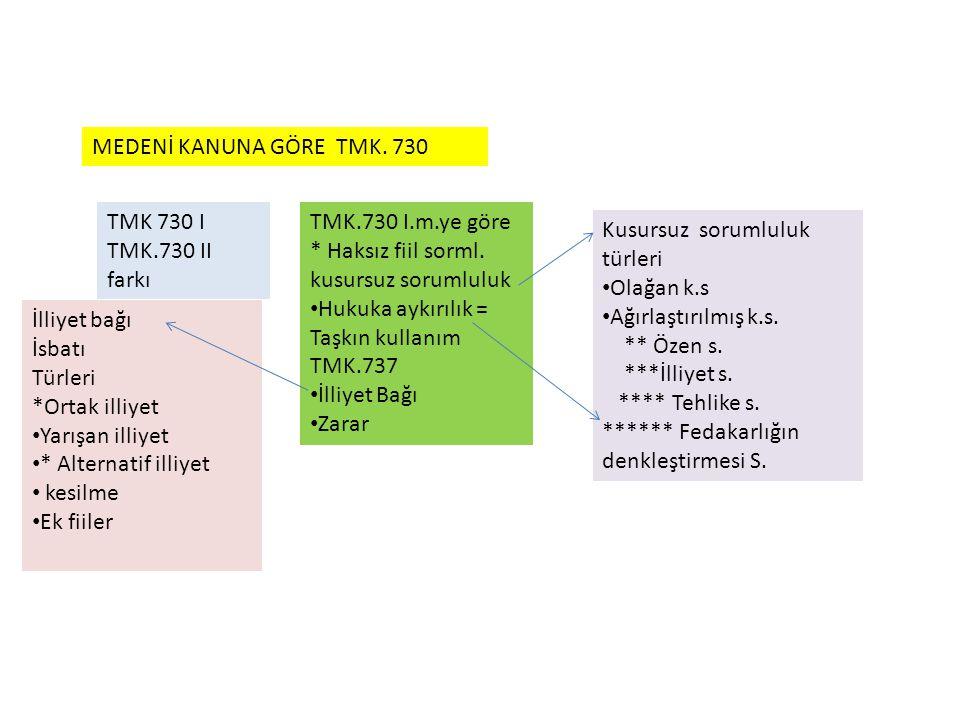 MEDENİ KANUNA GÖRE TMK. 730 TMK 730 I TMK.730 II farkı TMK.730 I.m.ye göre * Haksız fiil sorml. kusursuz sorumluluk Hukuka aykırılık = Taşkın kullanım