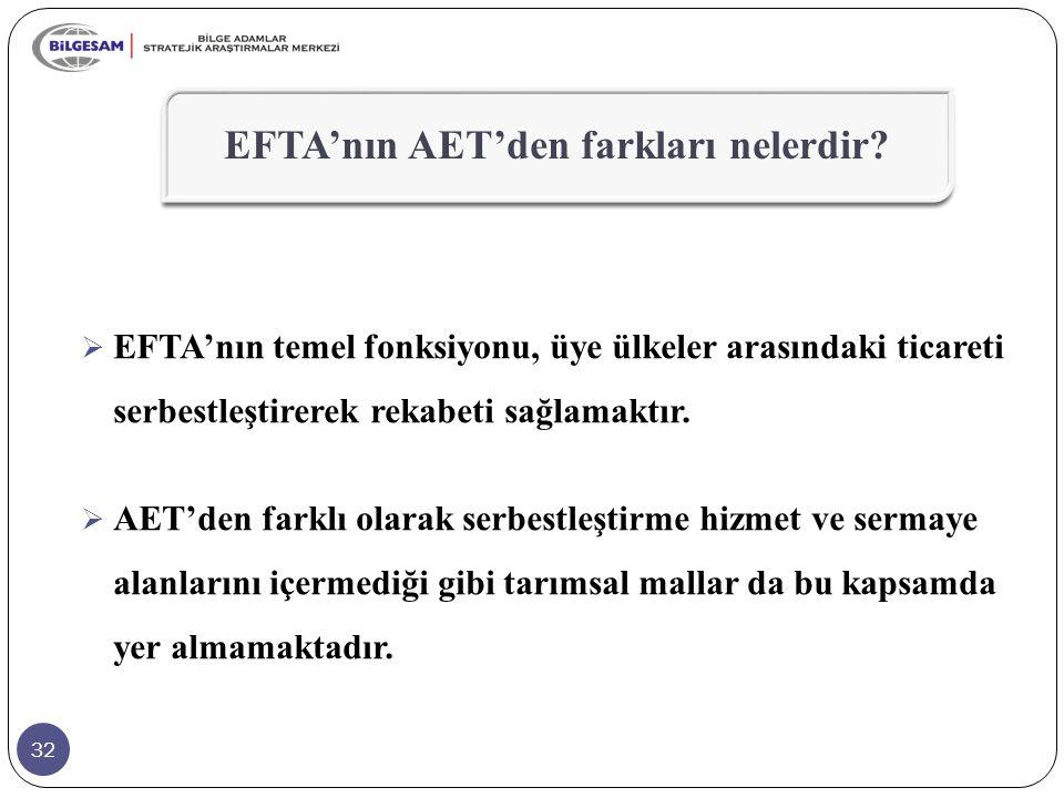 32  EFTA'nın temel fonksiyonu, üye ülkeler arasındaki ticareti serbestleştirerek rekabeti sağlamaktır.  AET'den farklı olarak serbestleştirme hizmet