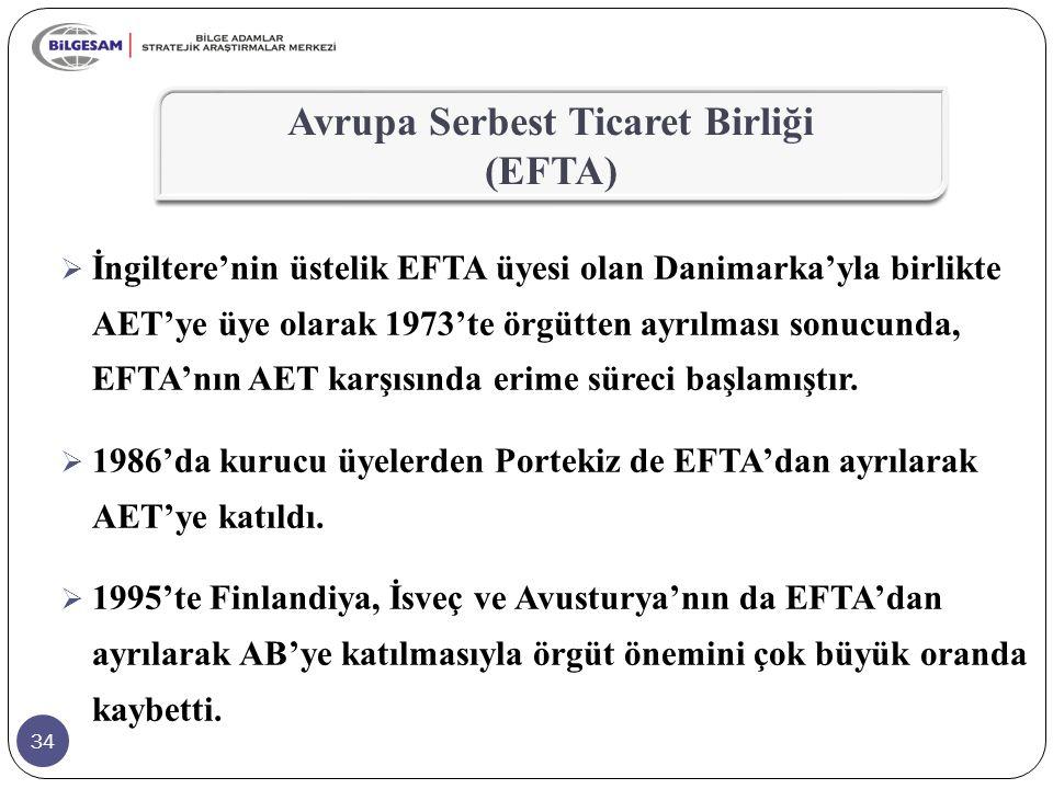 34  İngiltere'nin üstelik EFTA üyesi olan Danimarka'yla birlikte AET'ye üye olarak 1973'te örgütten ayrılması sonucunda, EFTA'nın AET karşısında erim