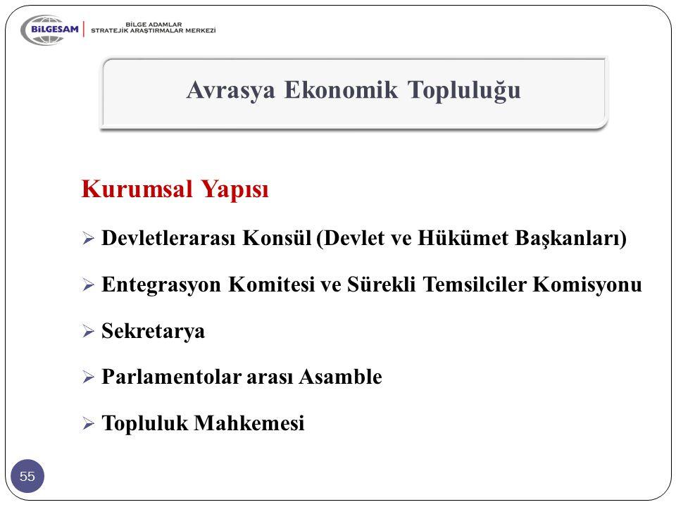 55 Kurumsal Yapısı  Devletlerarası Konsül (Devlet ve Hükümet Başkanları)  Entegrasyon Komitesi ve Sürekli Temsilciler Komisyonu  Sekretarya  Parla