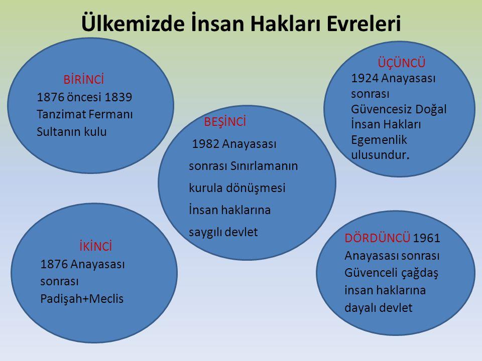 Ülkemizde İnsan Hakları Evreleri BİRİNCİ 1876 öncesi 1839 Tanzimat Fermanı Sultanın kulu İKİNCİ 1876 Anayasası sonrası Padişah+Meclis ÜÇÜNCÜ 1924 Anay