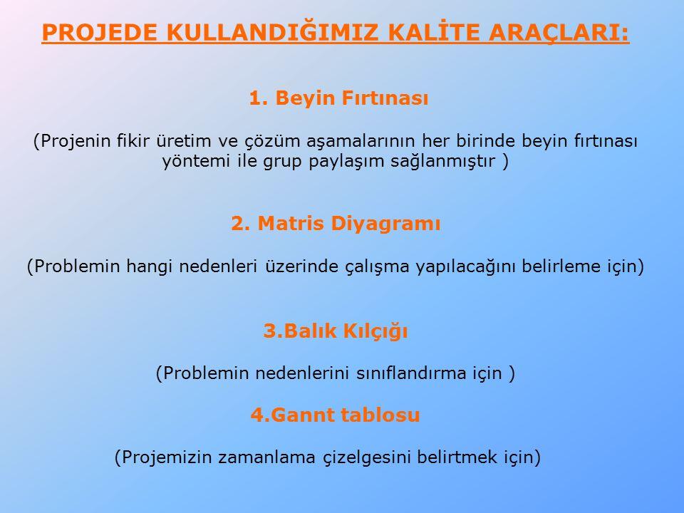 Kültür Edebiyat Kulübü Okulumuzun 10 Kasım Atatürk'ü Anma Haftası İlçe Programı için Kulüp üyeleri program hazırlığında görev aldılar.