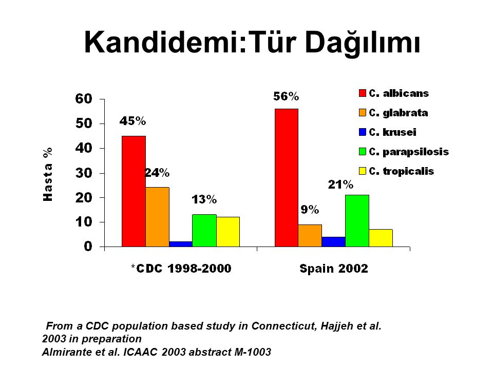 Kandidemi:Tür Dağılımı *From a CDC population based study in Connecticut, Hajjeh et al. 2003 in preparation Almirante et al. ICAAC 2003 abstract M-100