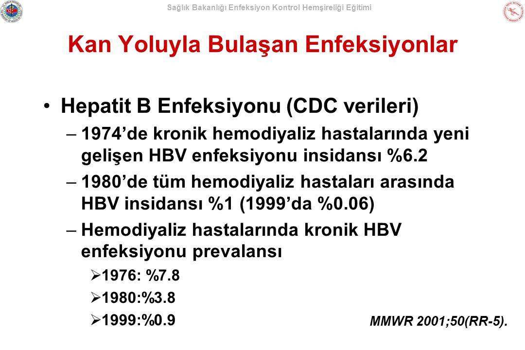 Sağlık Bakanlığı Enfeksiyon Kontrol Hemşireliği Eğitimi Kan Yoluyla Bulaşan Enfeksiyonlar Hemodiyaliz hastalarında Hepatit B salgınları: –Yüzeylerin, alet/malzemelerin uygun dezenfeksiyonunun sağlanmaması –Multidoz flakonların ve intravenöz solüsyonların uygunsuz kullanımı –Enjeksiyonla verilecek ilaçların hasta bakım alanlarına yakın yerlerde hazırlanması –Personelin HBs Ag-pozitif ve HBs-Ag negatif hastalara eş zamanlı bakım vermesi MMWR 2001;50(RR-5).