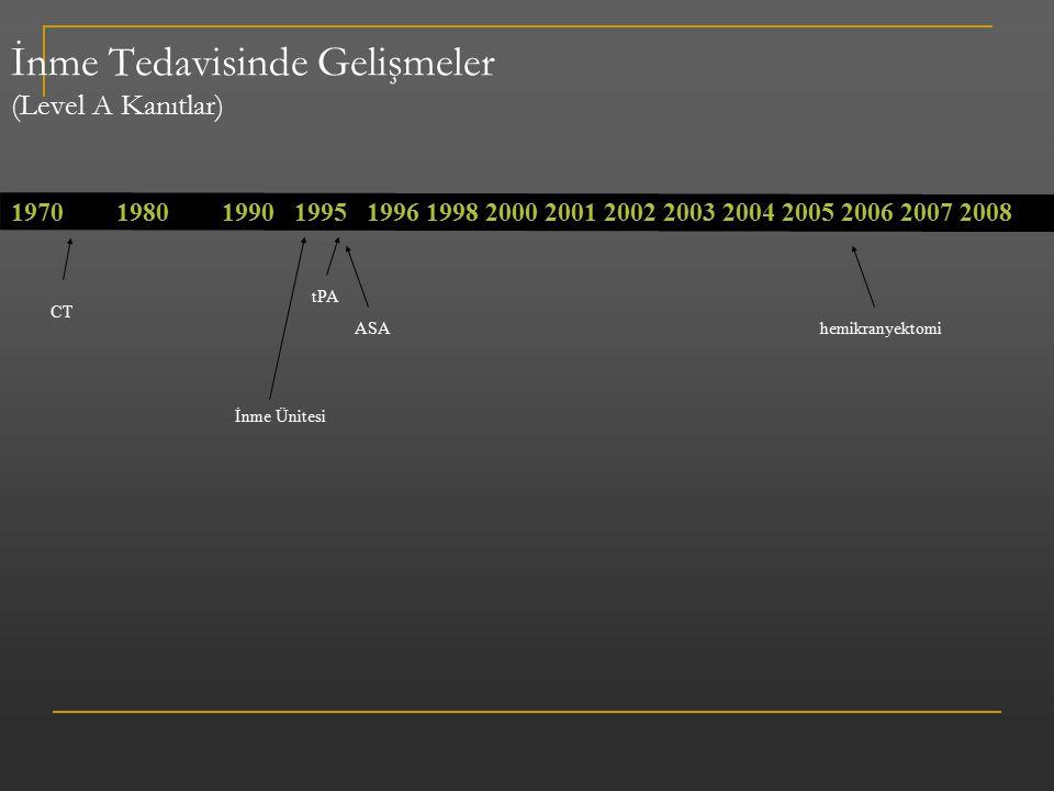 İnme Tedavisinde Gelişmeler (Level A Kanıtlar) 197019801990 1995 1996 1998 2000 2001 2002 2003 2004 2005 2006 2007 2008 İnme Ünitesi tPA ASA CT hemikr