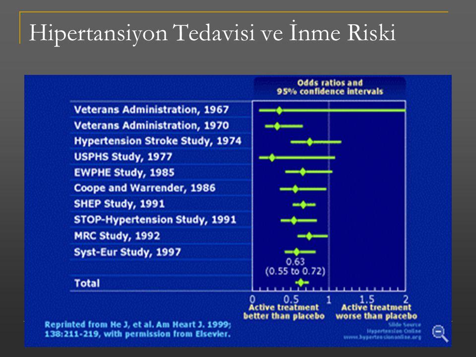 Hipertansiyon Tedavisi ve İnme Riski