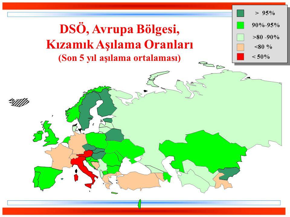 DSÖ, Avrupa Bölgesi, Kızamık Aşılama Oranları (Son 5 yıl aşılama ortalaması) >80 -90% > 95% 90%-95% <80 % < 50%