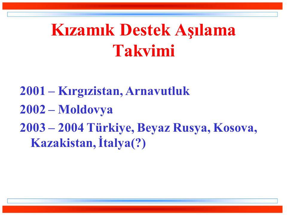 Kızamık Destek Aşılama Takvimi 2001 – Kırgızistan, Arnavutluk 2002 – Moldovya 2003 – 2004 Türkiye, Beyaz Rusya, Kosova, Kazakistan, İtalya(?)