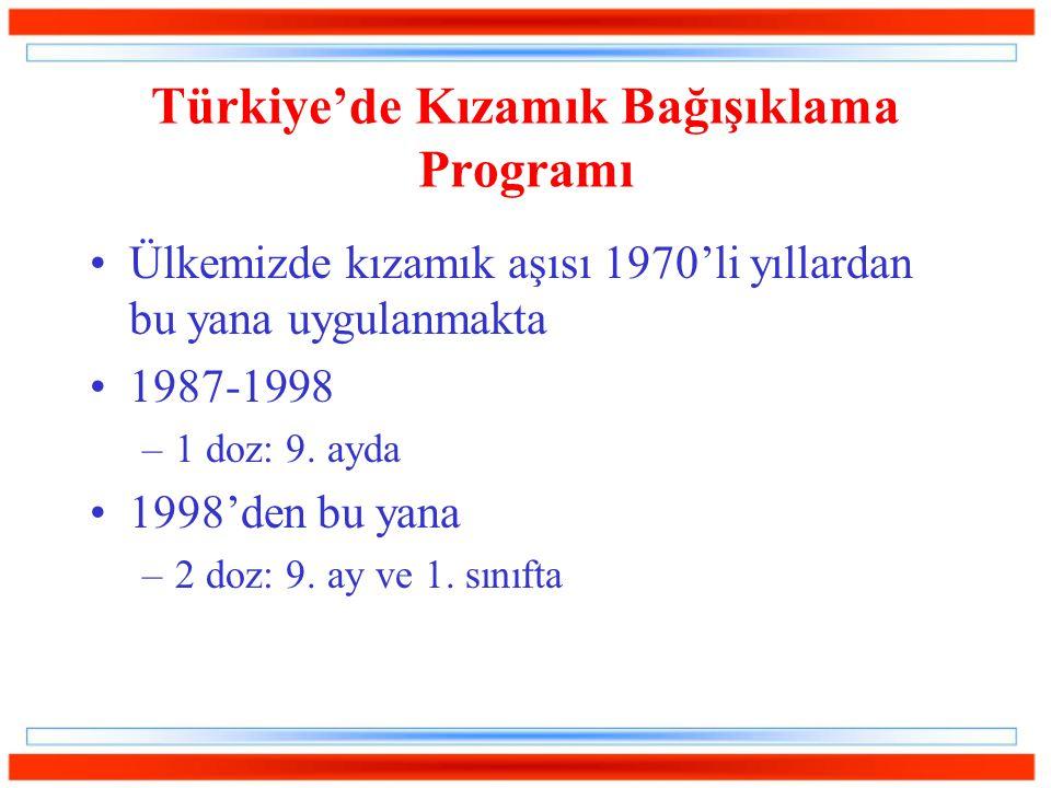 Türkiye'de Kızamık Bağışıklama Programı Ülkemizde kızamık aşısı 1970'li yıllardan bu yana uygulanmakta 1987-1998 –1 doz: 9. ayda 1998'den bu yana –2 d