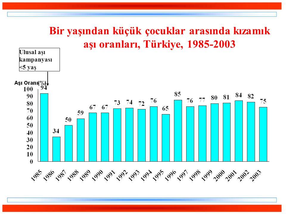 Bir yaşından küçük çocuklar arasında kızamık aşı oranları, Türkiye, 1985-2003 Ulusal aşı kampanyası <5 yaş