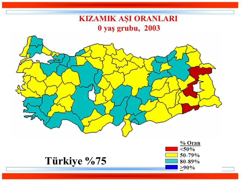 KIZAMIK AŞI ORANLARI 0 yaş grubu, 2003 % Oran <50% 50-79% 80-89% >90% Türkiye %75