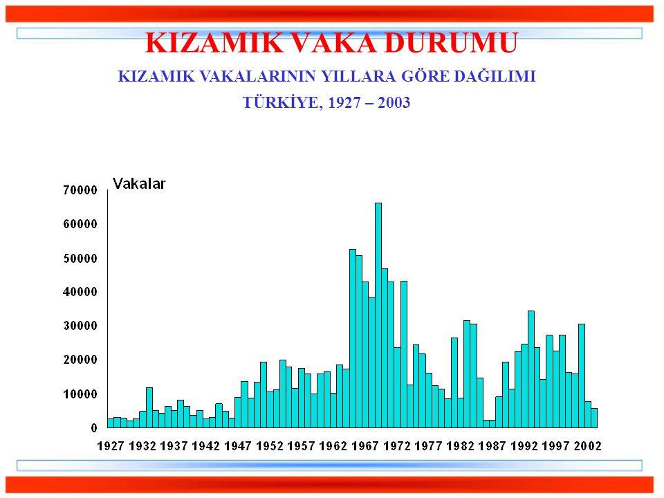 KIZAMIK VAKA DURUMU KIZAMIK VAKALARININ YILLARA GÖRE DAĞILIMI TÜRKİYE, 1927 – 2003