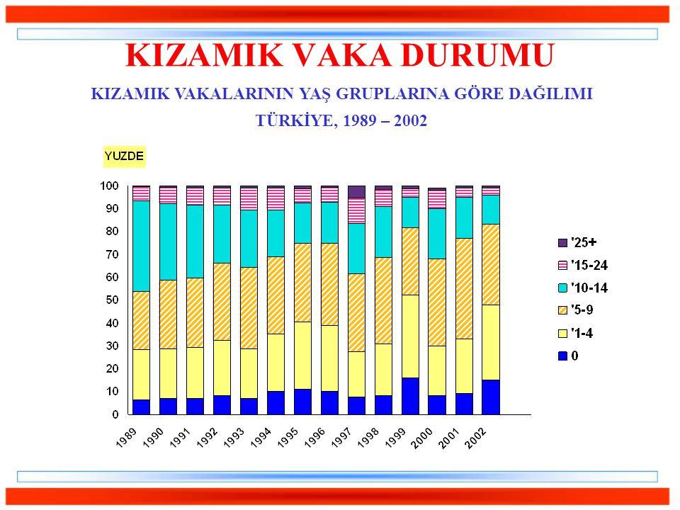 KIZAMIK VAKA DURUMU KIZAMIK VAKALARININ YAŞ GRUPLARINA GÖRE DAĞILIMI TÜRKİYE, 1989 – 2002