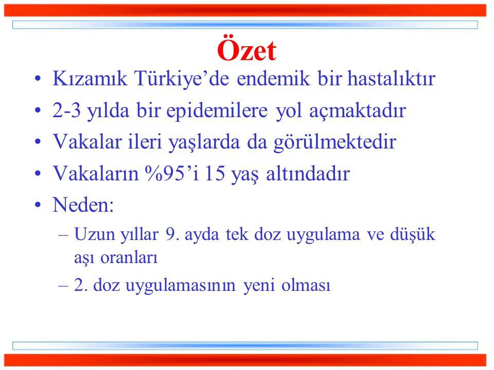 Özet Kızamık Türkiye'de endemik bir hastalıktır 2-3 yılda bir epidemilere yol açmaktadır Vakalar ileri yaşlarda da görülmektedir Vakaların %95'i 15 ya