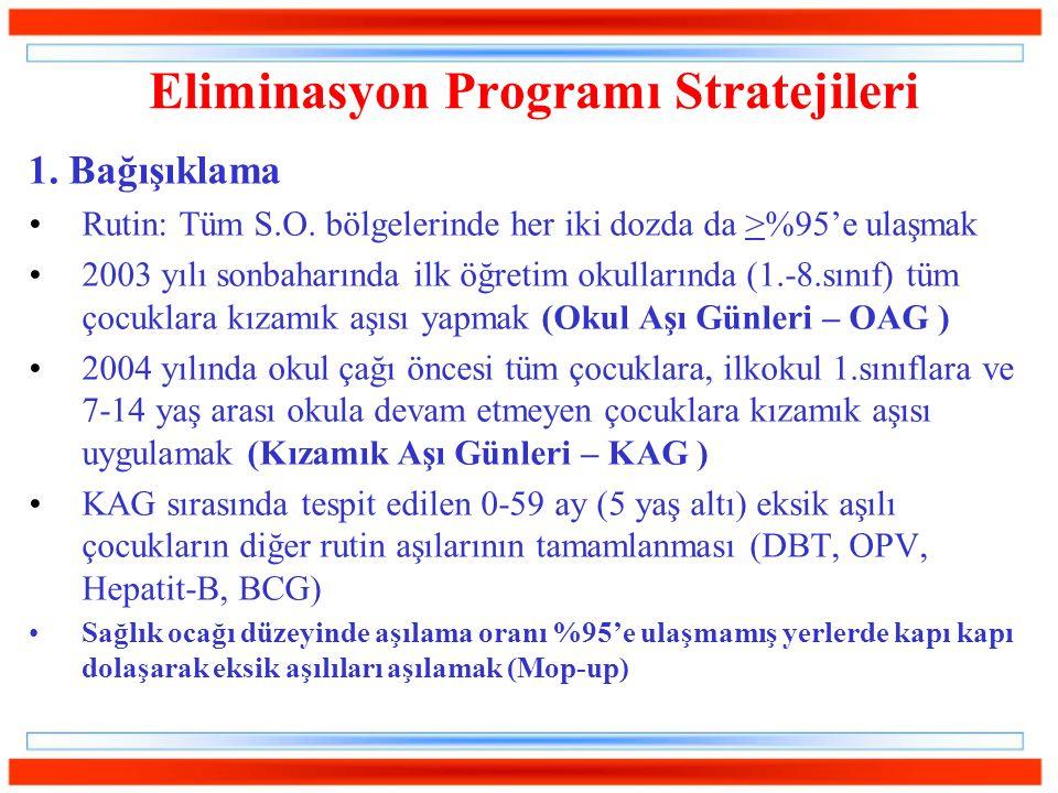 Eliminasyon Programı Stratejileri 1. Bağışıklama Rutin: Tüm S.O. bölgelerinde her iki dozda da >%95'e ulaşmak 2003 yılı sonbaharında ilk öğretim okull