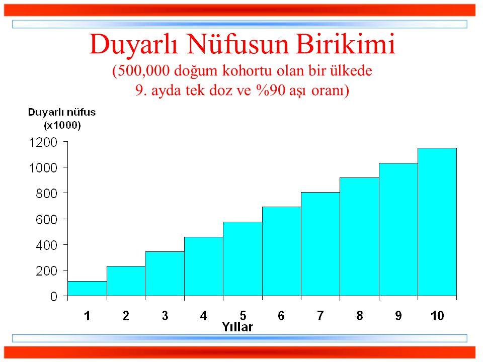 Duyarlı Nüfusun Birikimi (500,000 doğum kohortu olan bir ülkede 9. ayda tek doz ve %90 aşı oranı)