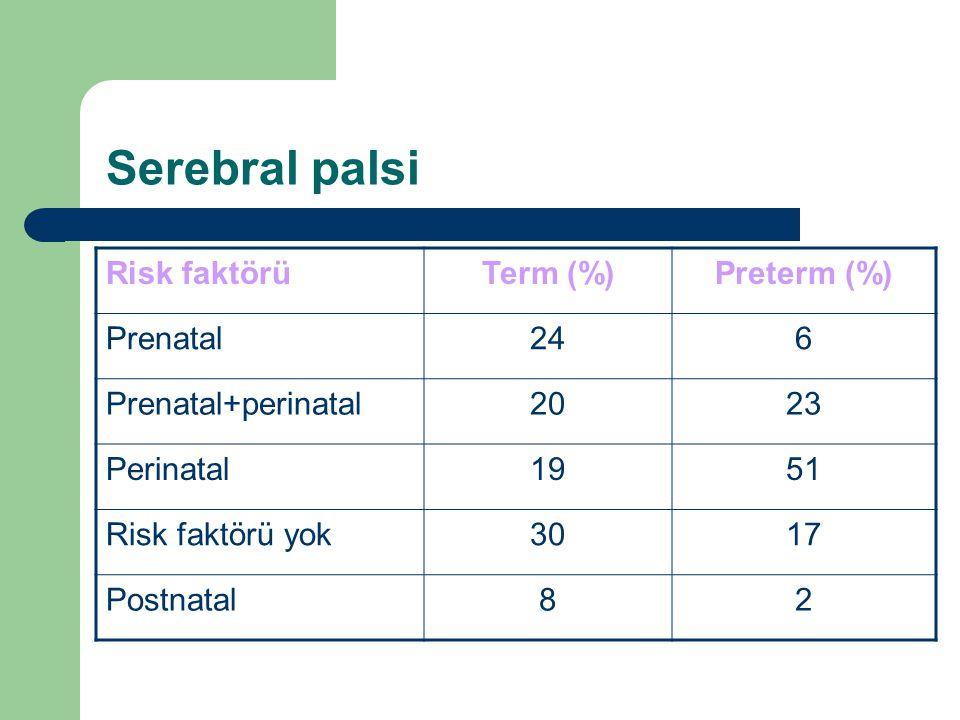 Serebral palsi Risk faktörüTerm (%)Preterm (%) Prenatal246 Prenatal+perinatal2023 Perinatal1951 Risk faktörü yok3017 Postnatal82