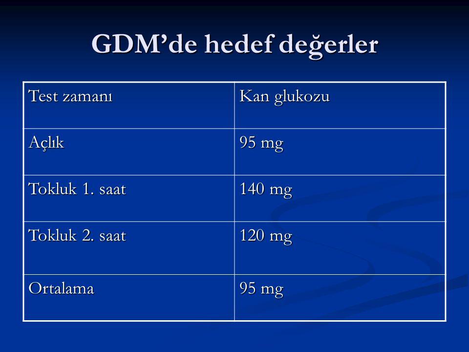 GDM'de hedef değerler Test zamanı Kan glukozu Açlık 95 mg Tokluk 1. saat 140 mg Tokluk 2. saat 120 mg Ortalama 95 mg