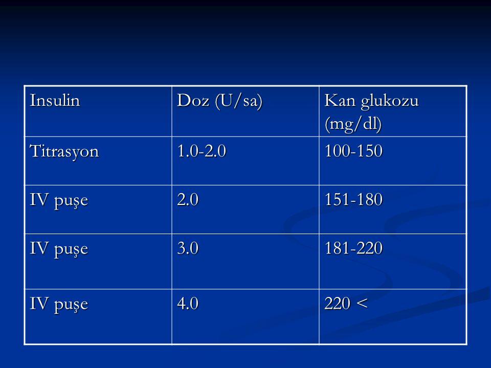 Insulin Doz (U/sa) Kan glukozu (mg/dl) Titrasyon1.0-2.0100-150 IV puşe 2.0151-180 3.0181-220 4.0 220 <