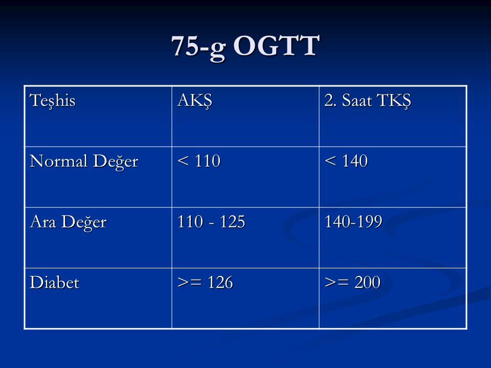 75-g OGTT TeşhisAKŞ 2. Saat TKŞ Normal Değer < 110 < 140 Ara Değer 110 - 125 140-199 Diabet >= 126 >= 200