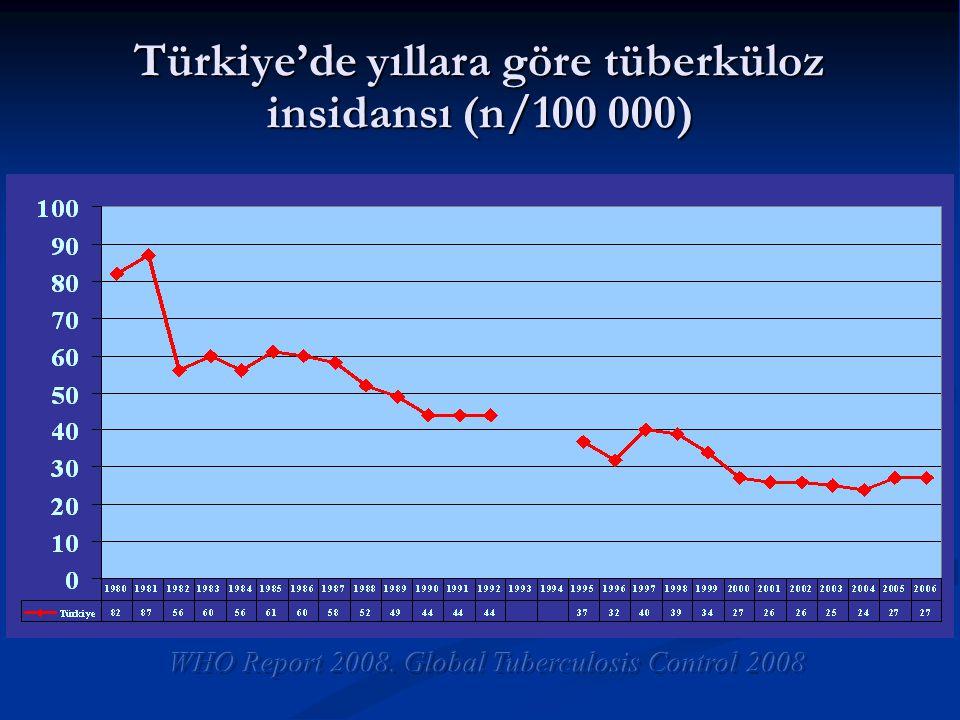 Türkiye'de yıllara göre tüberküloz insidansı (n/100 000) 