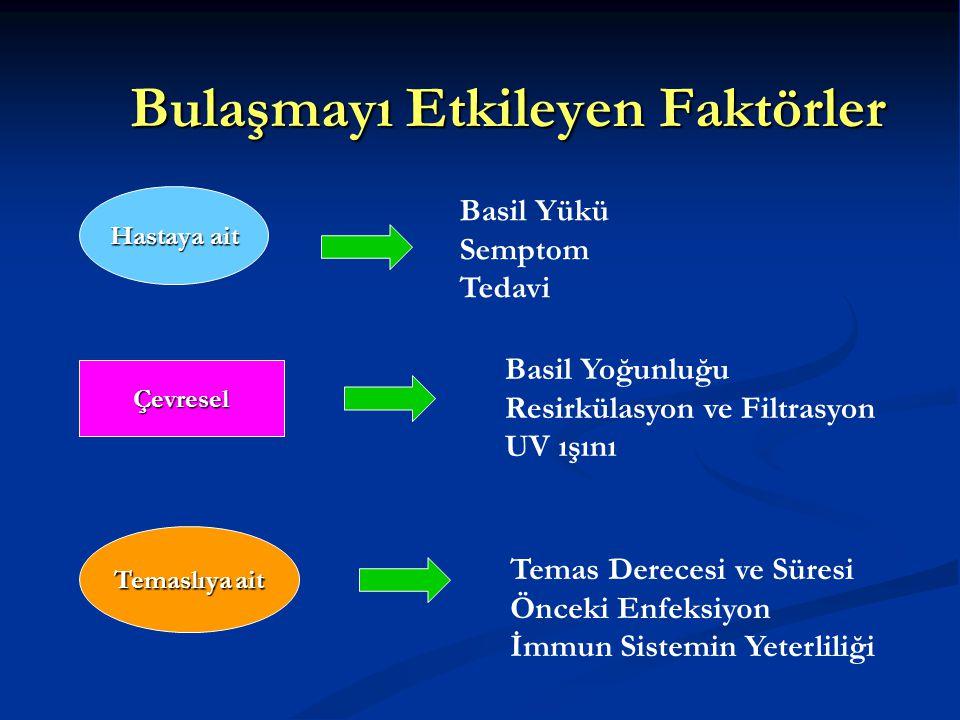 Bulaşmayı Etkileyen Faktörler Hastaya ait Çevresel Temaslıya ait Basil Yükü Semptom Tedavi Basil Yoğunluğu Resirkülasyon ve Filtrasyon UV ışını Temas