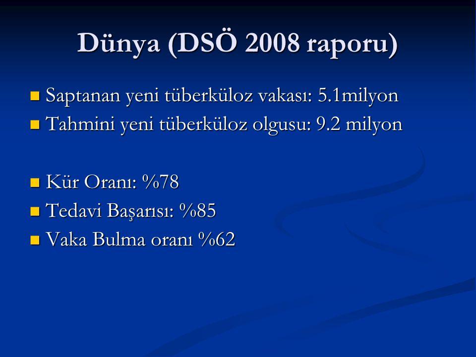 Dünya (DSÖ 2008 raporu)  Saptanan yeni tüberküloz vakası: 5.1milyon Saptanan yeni tüberküloz vakası: 5.1milyon Tahmini yeni tüberküloz olgusu: 9.2 mi