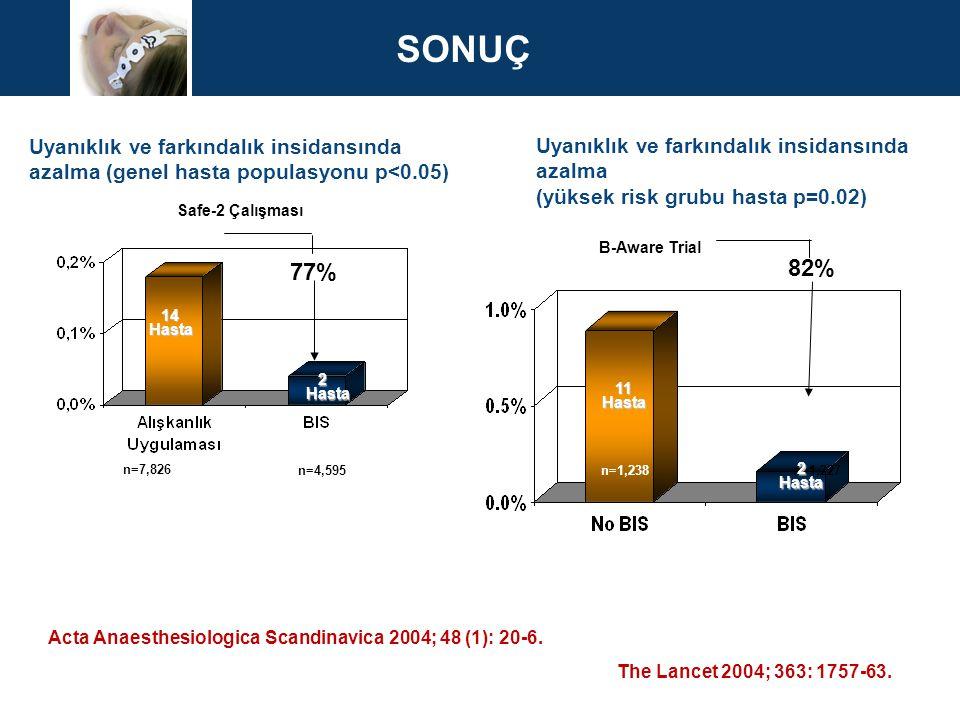 Acta Anaesthesiologica Scandinavica 2004; 48 (1): 20-6. The Lancet 2004; 363: 1757-63. Uyanıklık ve farkındalık insidansında azalma (genel hasta popul