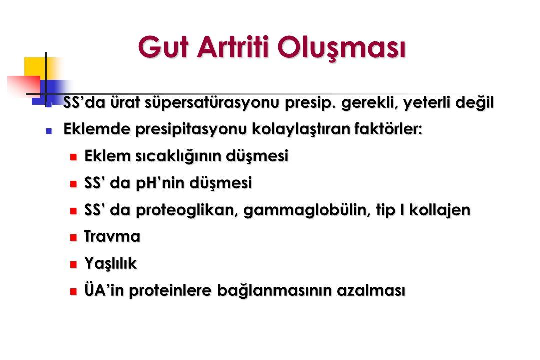 Gut Artriti Oluşması SS'da ürat süpersatürasyonu presip. gerekli, yeterli değil SS'da ürat süpersatürasyonu presip. gerekli, yeterli değil Eklemde pre