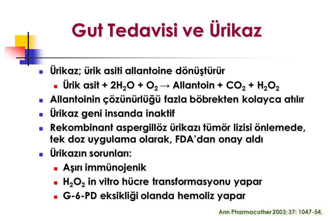Gut Tedavisi ve Ürikaz Ürikaz; ürik asiti allantoine dönüştürür Ürikaz; ürik asiti allantoine dönüştürür Ürik asit + 2H 2 O + O 2 → Allantoin + CO 2 + H 2 O 2 Ürik asit + 2H 2 O + O 2 → Allantoin + CO 2 + H 2 O 2 Allantoinin çözünürlüğü fazla böbrekten kolayca atılır Allantoinin çözünürlüğü fazla böbrekten kolayca atılır Ürikaz geni insanda inaktif Ürikaz geni insanda inaktif Rekombinant aspergillöz ürikazı tümör lizisi önlemede, tek doz uygulama olarak, FDA'dan onay aldı Rekombinant aspergillöz ürikazı tümör lizisi önlemede, tek doz uygulama olarak, FDA'dan onay aldı Ürikazın sorunları: Ürikazın sorunları: Aşırı immünojenik Aşırı immünojenik H 2 O 2 in vitro hücre transformasyonu yapar H 2 O 2 in vitro hücre transformasyonu yapar G-6-PD eksikliği olanda hemoliz yapar G-6-PD eksikliği olanda hemoliz yapar Ann Pharmacother 2003; 37: 1047-54.