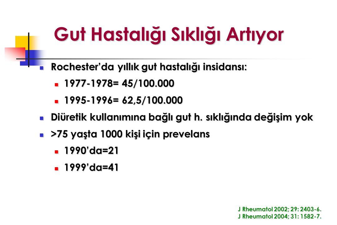 Gut Hastalığı Sıklığı Artıyor Rochester'da yıllık gut hastalığı insidansı: Rochester'da yıllık gut hastalığı insidansı: 1977-1978= 45/100.000 1977-1978= 45/100.000 1995-1996= 62,5/100.000 1995-1996= 62,5/100.000 Diüretik kullanımına bağlı gut h.