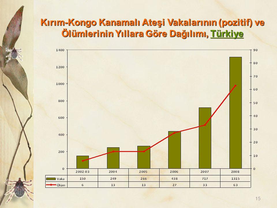 15 Kırım-Kongo Kanamalı Ateşi Vakalarının (pozitif) ve Ölümlerinin Yıllara Göre Dağılımı, Türkiye