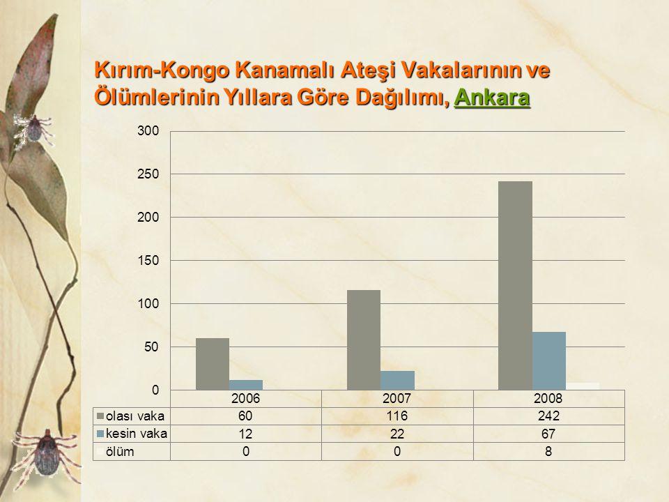 Kırım-Kongo Kanamalı Ateşi Vakalarının ve Ölümlerinin Yıllara Göre Dağılımı, Ankara