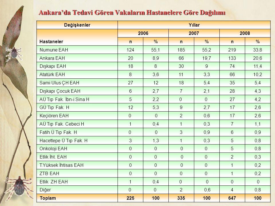 Ankara'da Tedavi Gören Vakaların Hastanelere Göre Dağılımı DeğişkenlerYıllar Hastaneler 200620072008 n%n%n% Numune EAH12455,118555,221933,8 Ankara EAH