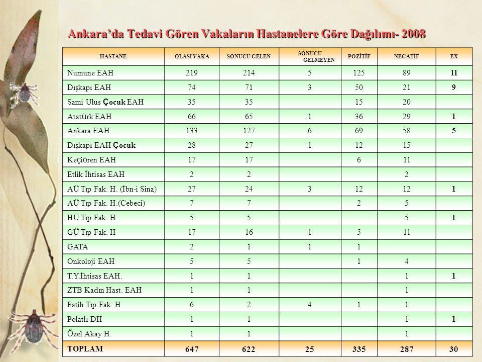 Ankara'da Tedavi Gören Vakaların Hastanelere Göre Dağılımı- 2008 HASTANEOLASI VAKASONUCU GELEN SONUCU GELMEYEN POZİTİFNEGATİFEX Numune EAH 21921451258
