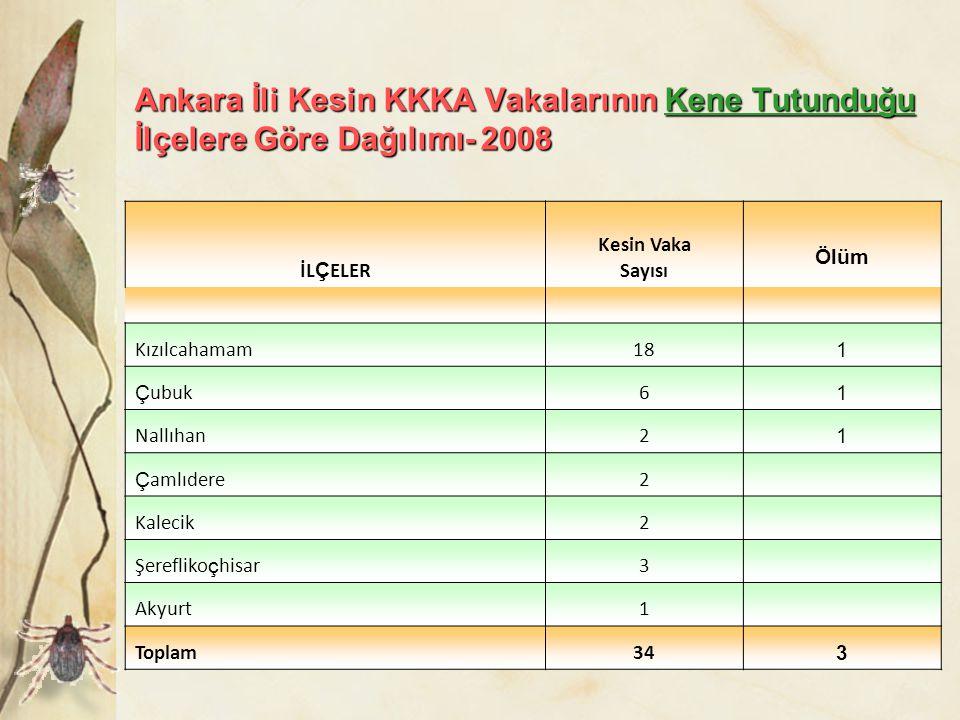 Ankara İli Kesin KKKA Vakalarının Kene Tutunduğu İlçelere Göre Dağılımı- 2008 İL Ç ELER Kesin Vaka Sayısı Ölüm Kızılcahamam18 1 Ç ubuk6 1 Nallıhan2 1