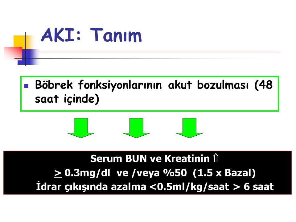 AKI: Tanım Böbrek fonksiyonlarının akut bozulması (48 saat içinde) Serum BUN ve Kreatinin  > 0.3mg/dl ve /veya %50 (1.5 x Bazal) İdrar çıkışında azal
