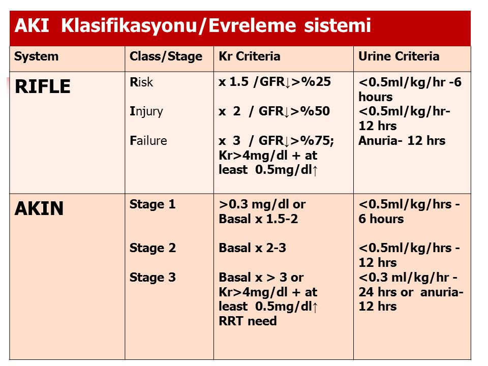 AKI Klasifikasyonu/Evreleme sistemi SystemClass/StageKr CriteriaUrine Criteria RIFLE Risk Injury Failure x 1.5 /GFR ↓ >%25 x 2 / GFR ↓ >%50 x 3 / GFR ↓ >%75; Kr>4mg/dl + at least 0.5mg/dl ↑ <0.5ml/kg/hr -6 hours <0.5ml/kg/hr- 12 hrs Anuria- 12 hrs AKIN Stage 1 Stage 2 Stage 3 >0.3 mg/dl or Basal x 1.5-2 Basal x 2-3 Basal x > 3 or Kr>4mg/dl + at least 0.5mg/dl ↑ RRT need <0.5ml/kg/hrs - 6 hours <0.5ml/kg/hrs - 12 hrs <0.3 ml/kg/hr - 24 hrs or anuria- 12 hrs