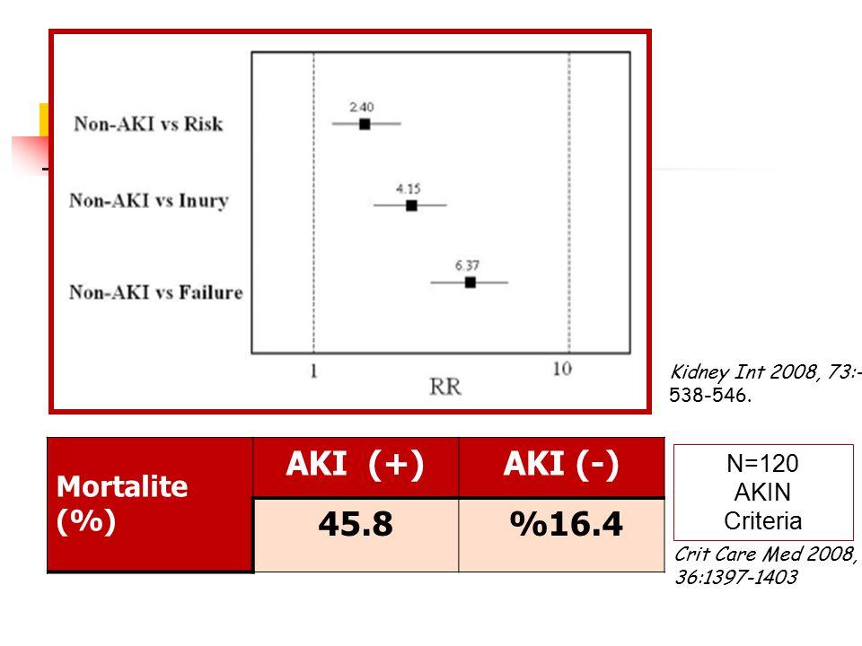 Mortalite (%) AKI (+)AKI (-) 45.8 %16.4 N=120 AKIN Criteria Kidney Int 2008, 73:- 538-546. Crit Care Med 2008, 36:1397-1403
