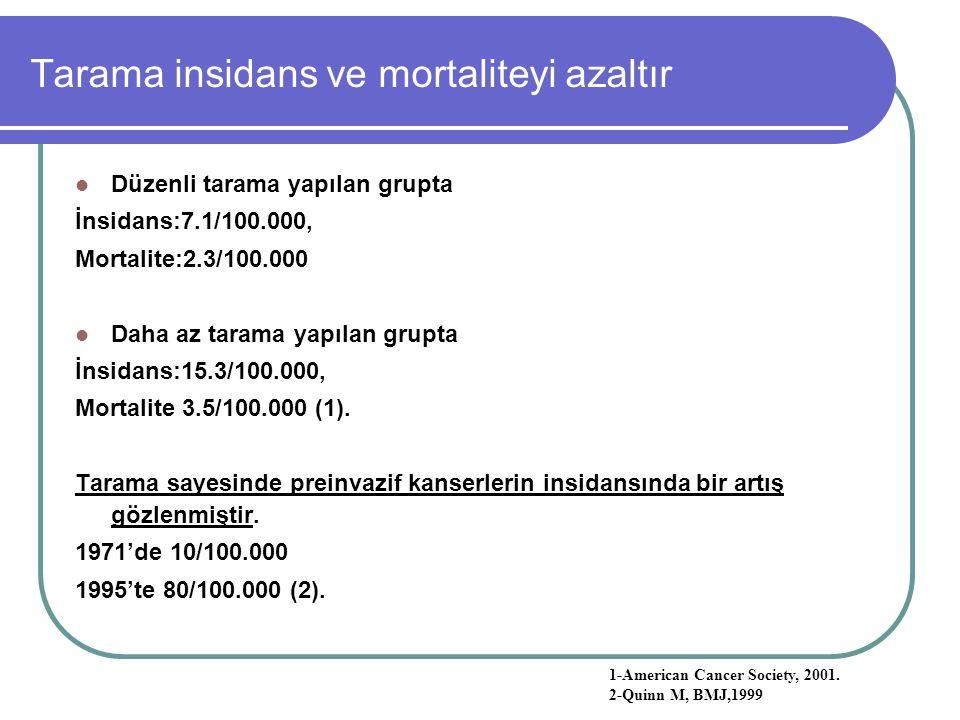 Tarama insidans ve mortaliteyi azaltır Düzenli tarama yapılan grupta İnsidans:7.1/100.000, Mortalite:2.3/100.000 Daha az tarama yapılan grupta İnsidan