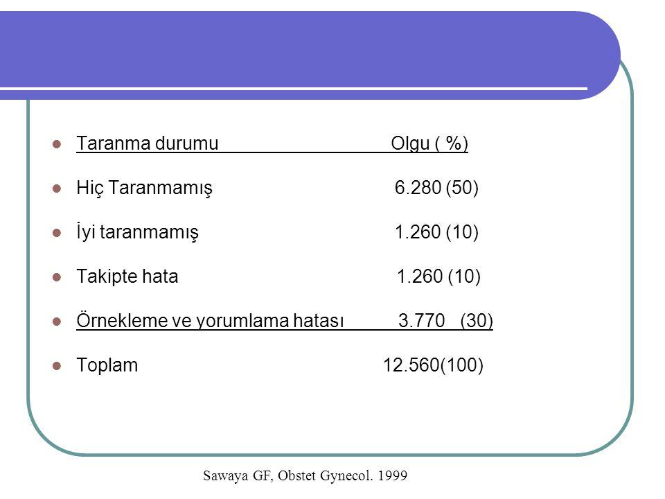 Taranma durumu Olgu ( %) Hiç Taranmamış 6.280 (50) İyi taranmamış 1.260 (10) Takipte hata 1.260 (10) Örnekleme ve yorumlama hatası 3.770 (30) Toplam 1