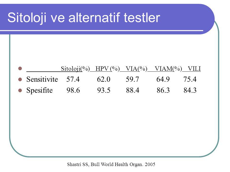 Sitoloji ve alternatif testler Sitoloji(%) HPV (%) VIA(%) VIAM(%) VILI Sensitivite 57.4 62.0 59.7 64.9 75.4 Spesifite 98.6 93.5 88.4 86.3 84.3 Shastri