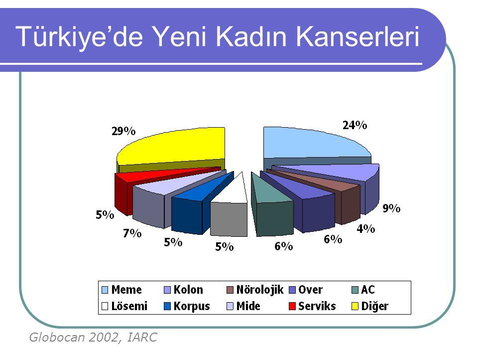 Türkiye'de Yeni Kadın Kanserleri Globocan 2002, IARC