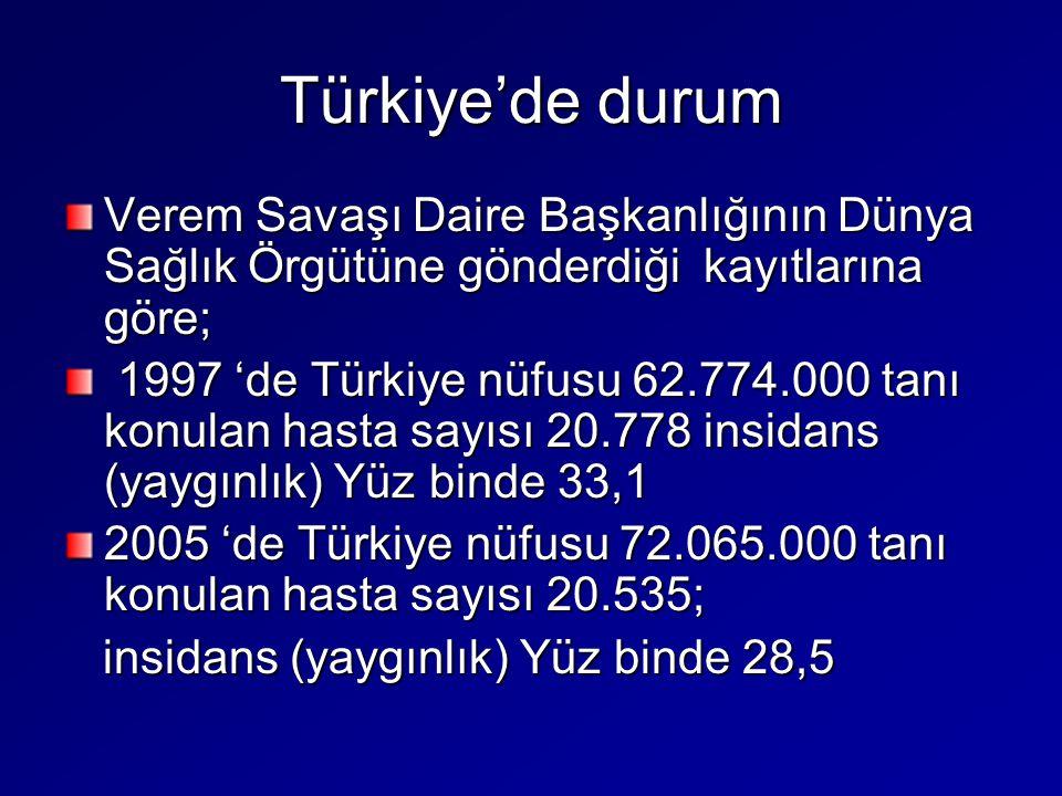 Türkiye'de durum Verem Savaşı Daire Başkanlığının Dünya Sağlık Örgütüne gönderdiği kayıtlarına göre; 1997 'de Türkiye nüfusu 62.774.000 tanı konulan h