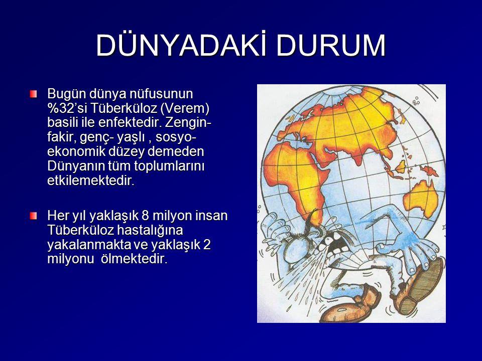 DÜNYADAKİ DURUM Bugün dünya nüfusunun %32'si Tüberküloz (Verem) basili ile enfektedir. Zengin- fakir, genç- yaşlı, sosyo- ekonomik düzey demeden Dünya